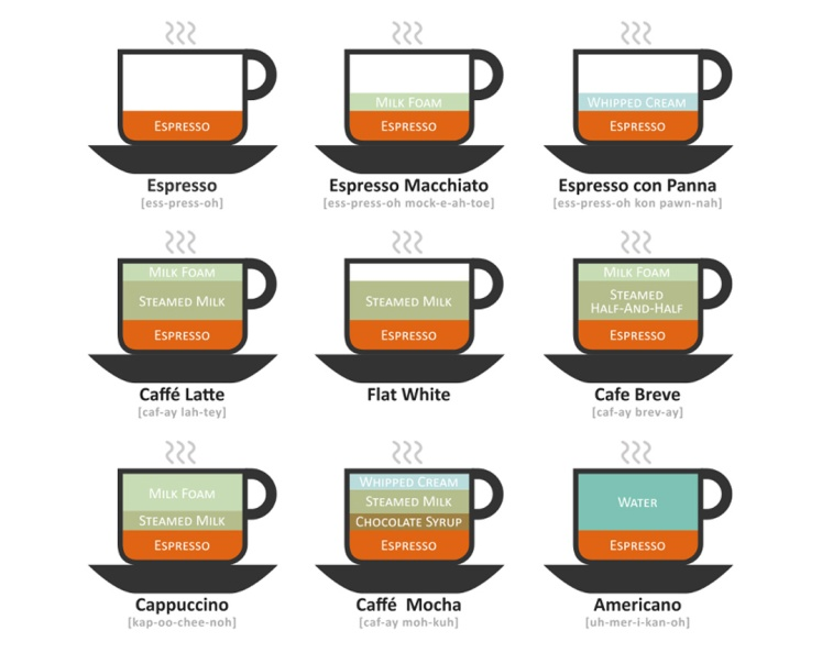 perbandingan kopi espresso